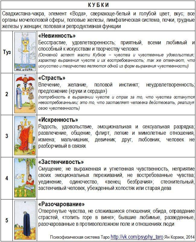 Психофизическая система Таро (в картинках) – 17 фотографий