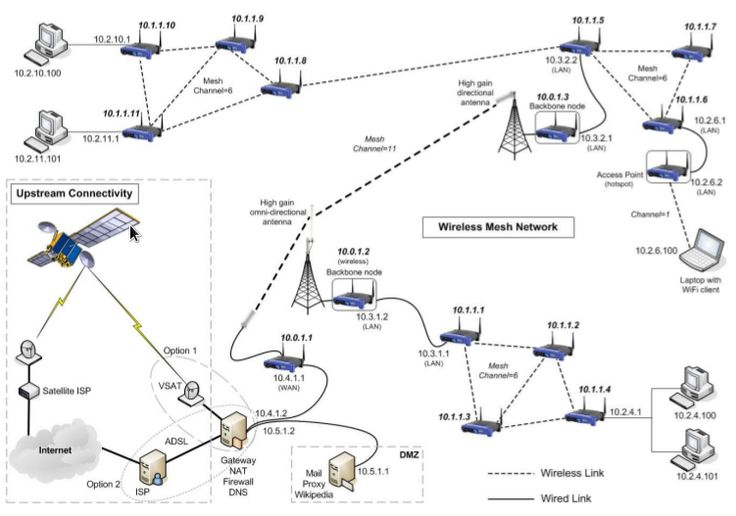 Diagram showing a possible configuration for a wireless mesh network, connected upstream via a VSAT link (click to enlarge)