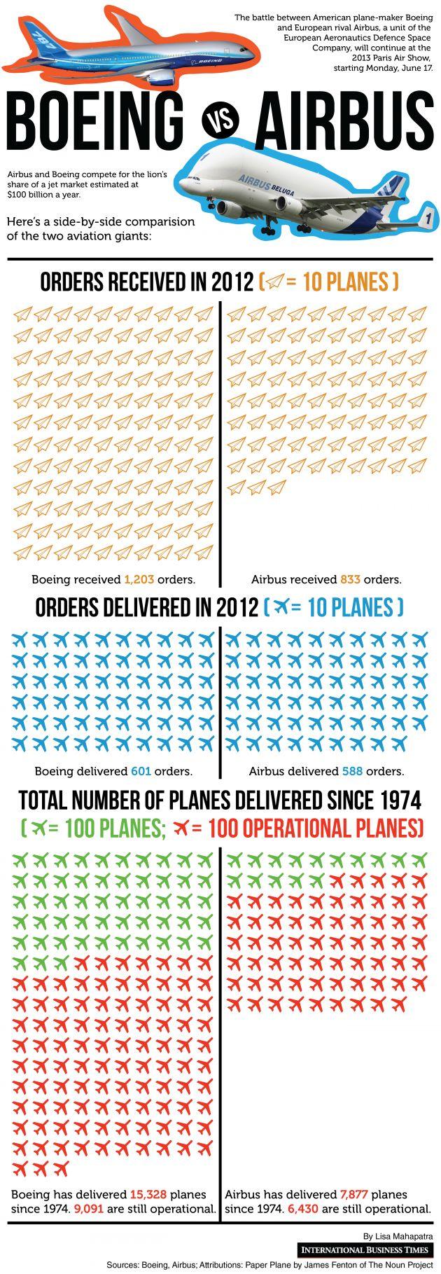 Aircraft repair business plan
