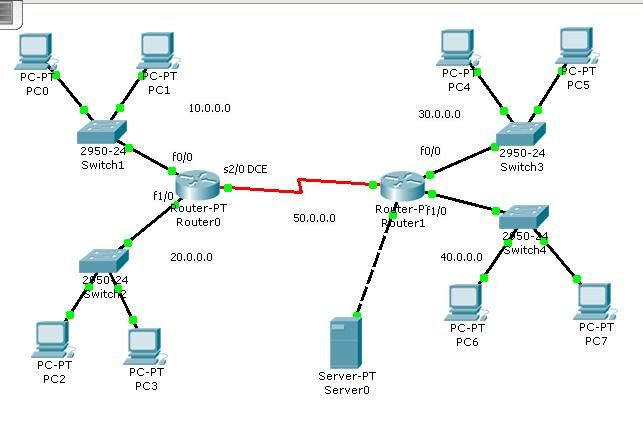 CCNA-Access Control List -Part-2