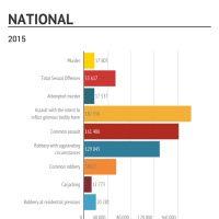 Infographic: SA CRIME STATS 2015