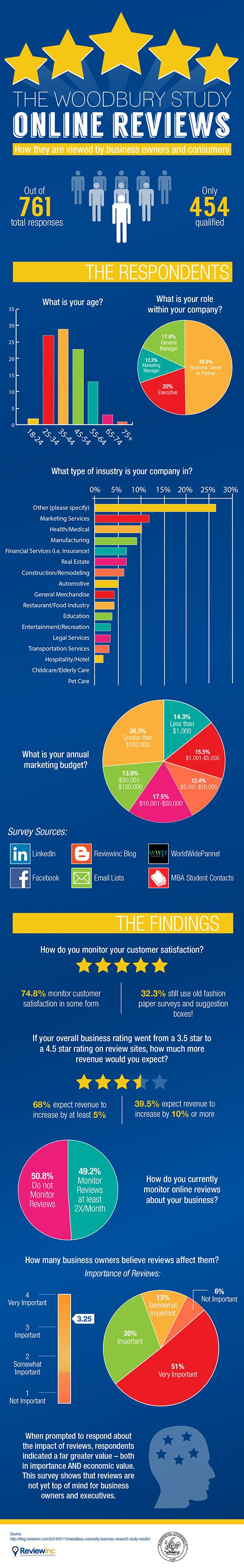 INFOGRAPHIC: Woodbury University Study on Online Reviews