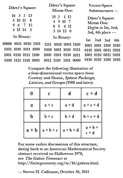 Durer's magic square as a Galois tesseract.