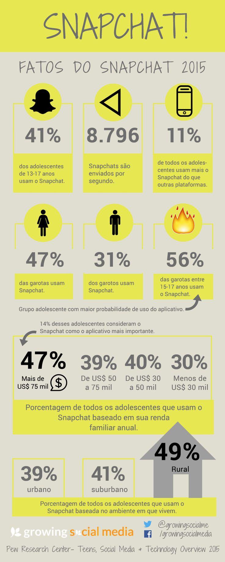 Infográfico: fatos sobre o Snapchat