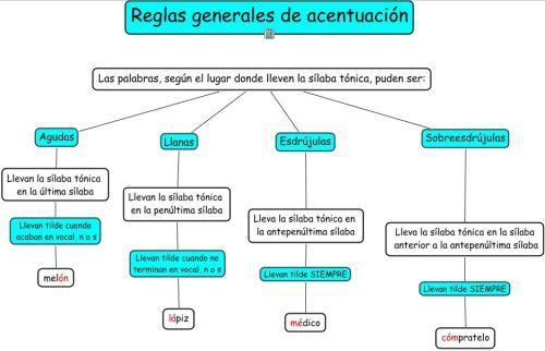 mapa conceptual ejemplos para secundaria - Buscar con Google