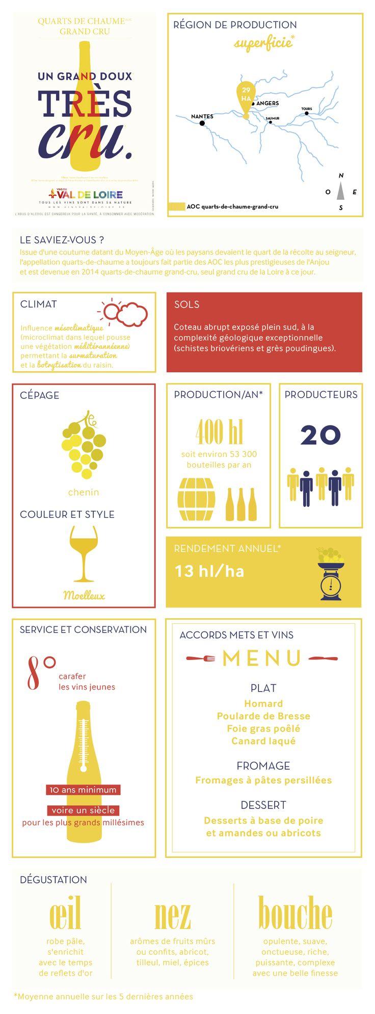 Fiche illustrée du Quarts de Chaume Grand Cru, son cépage, sa production, sa dégustation...