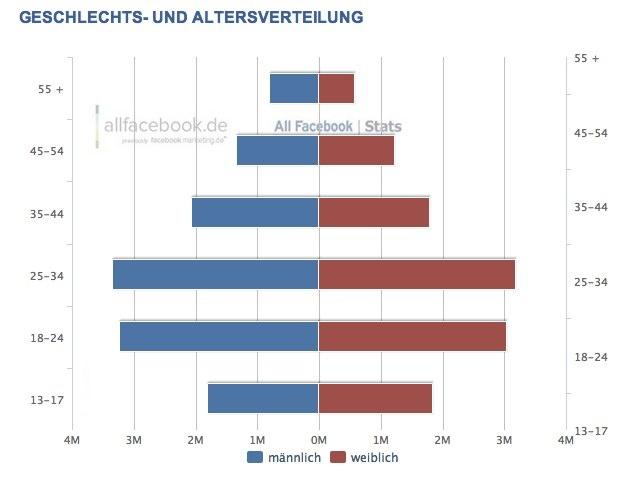 August 2012 Facebook Demographie in Deutschland