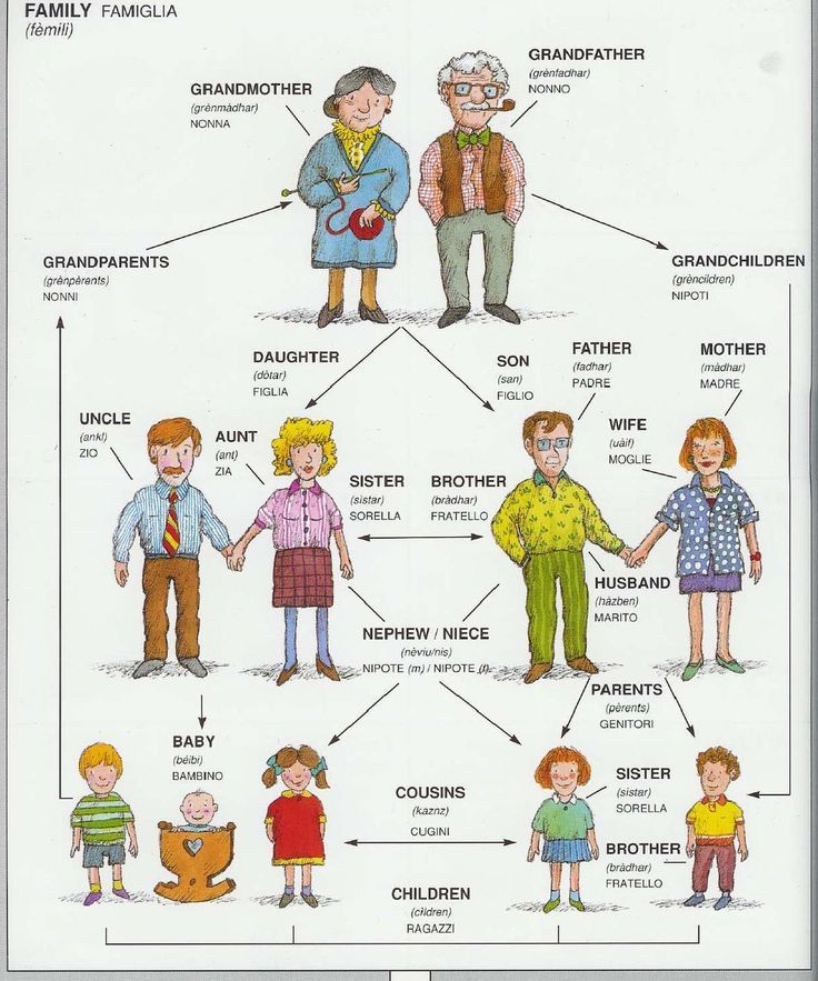 English In Italian: 26 Best Images About Family Vocabulary On Pinterest