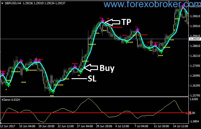 Delan Forex System Revisited Is A Forex Trading System And It Is
