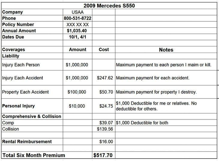 Car Insurance Spreadsheet Car Insurance Car Insurance Tips