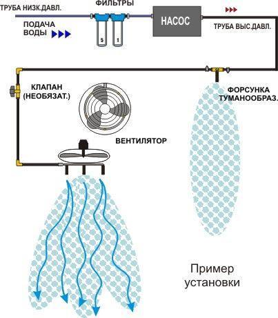 """Умное проектирование систем туманообразования, """"Туманы Крыма"""", http://tumankrima.com, +7 978  940 97 97   С помощью систем туманообразования решаются различные задачи связанные с увлажнением, охлаждением, очисткой воздуха. Как подобрать нужное вам оборудование и на что имеет смысл обратить внимание?  1. Система туманообразования - это не кондиционер в привычном понимании этого слова, и работает совершенно по другому принципу! Обычный кондиционер охлаждает помещение по средством подачи в него…"""