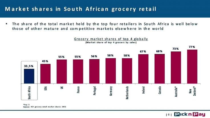 Market Shares in South African grocery retail http://www.epnetstreaming.co.za/market-shares-in-south-african-grocery-retail/