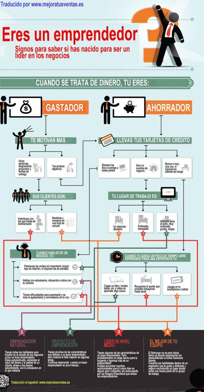 Como saber si Eeres emprendedor #infografia #infographic #entrepreneurship