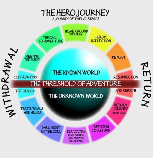 Hero Journey—color-coded!  http://www.thehumancode.net/10humancodes/code-6-5-journeys/