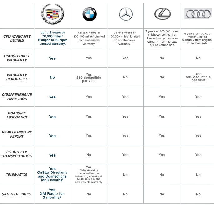 Certified Preowned Bmw >> Cadillac Certified Pre-Owned Competitive Comparison | Next Vehicle? | Pinterest | Vehicle ...
