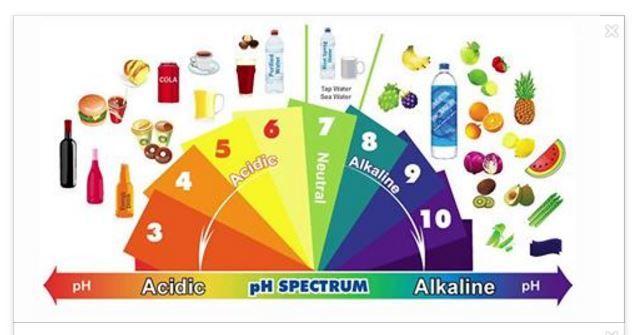 Il corpo umano lavora incessantemente per mantenere il pH a valori fisiologici, con un range che può variare da 7.35 a 7.45. Un pH che si discosta lievemen