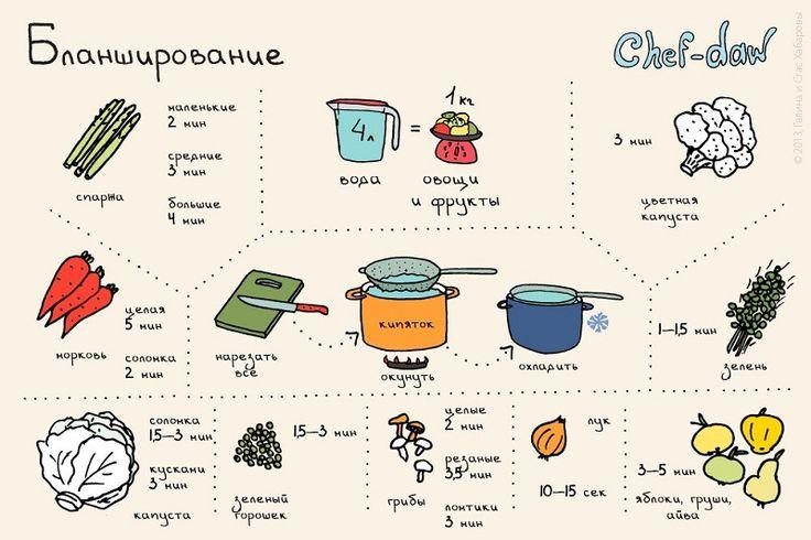Шпаргалки для кухни