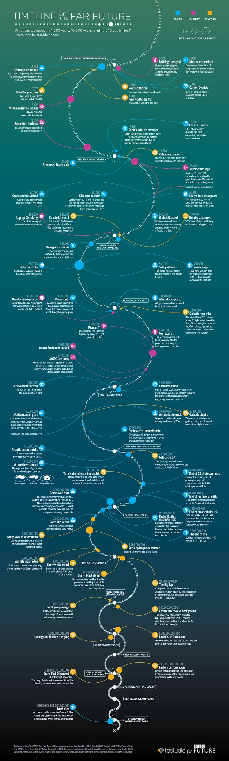 BBC - Future - Science & Environment - Timeline of the far future