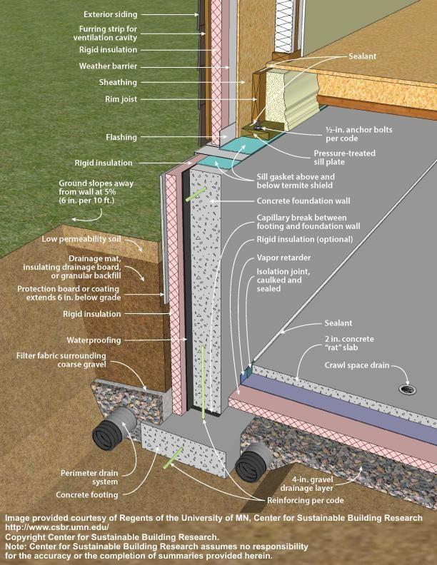 Footing Slab Foam Plastic Detail Exterior Insulation Building Foundation Waterproofing Basement