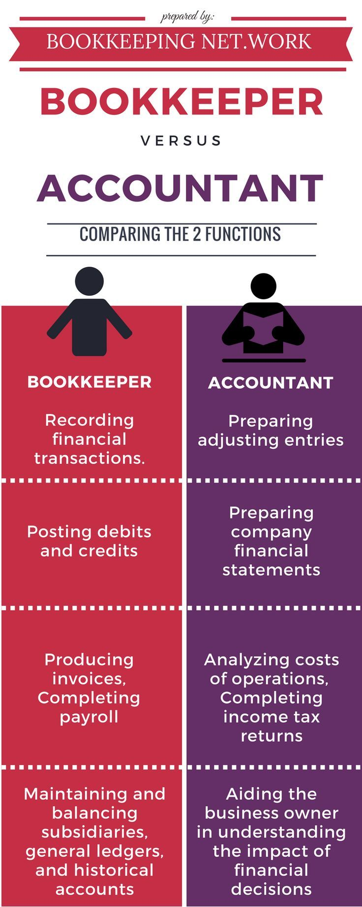 Bookkeeper Infographic, Accountant Infographic Bookkeeper vs Accountant Comparing the 2 functions http://brendanaska.wixsite.com/bookkeepingnetwrk