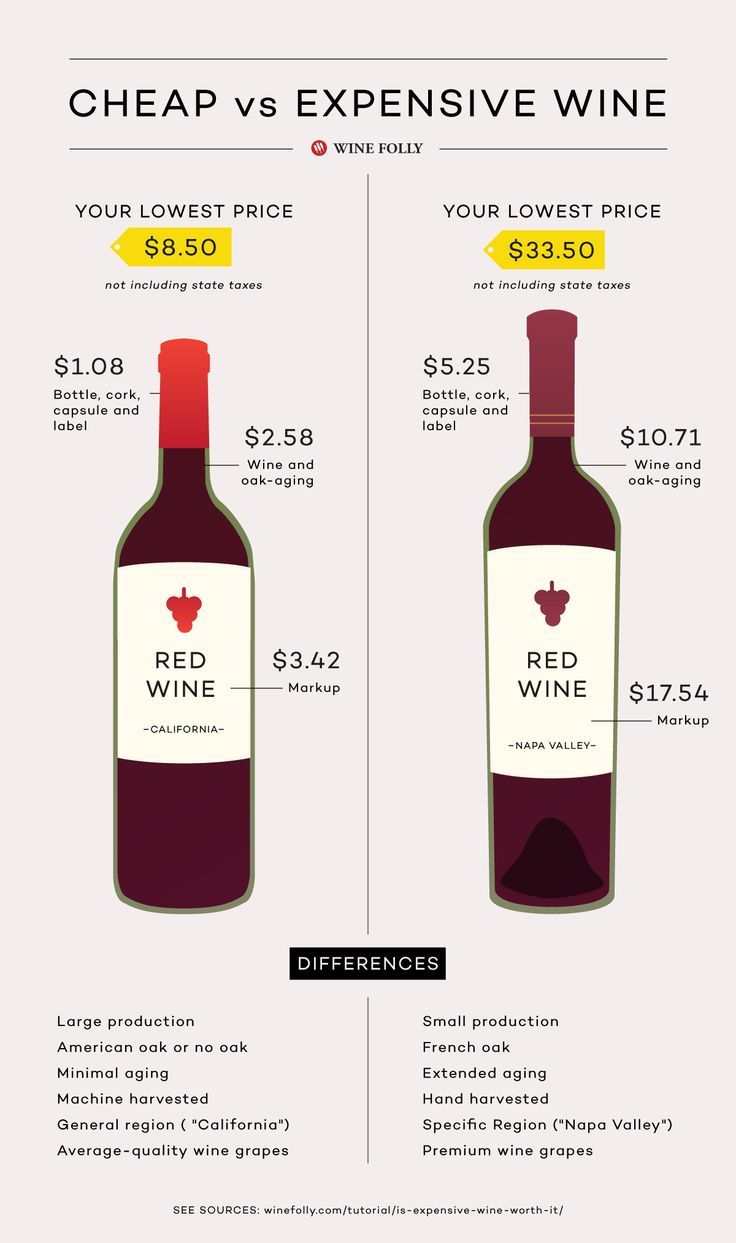 Home wine making and beer brewing recipes quality wine - Is Expensive Wine Worth It