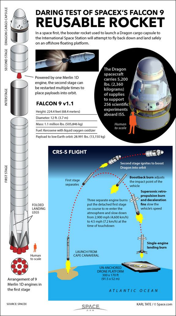 The private spaceflight company SpaceX will attempt a never-before-attempted reusable rocket landing on an ocean platform with the launch of its Falcon 9 rocket and Dragon spacecraft from Cape Canaveral Air Force Station in Florida on Jan. 9, 2015. - By Karl Tate, Infographics Artist