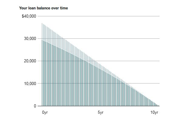 A guide to student loans at various universities, and what it takes after graduation to repay that debt.