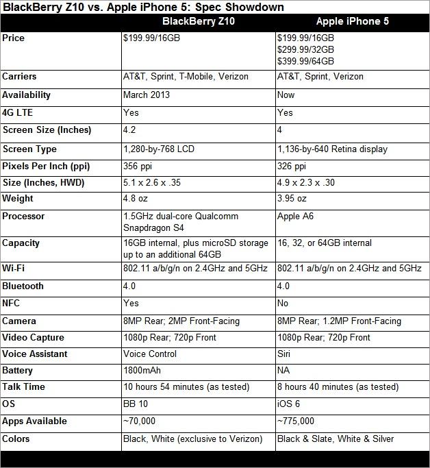 BlackBerry Z10 vs. Apple iPhone 5