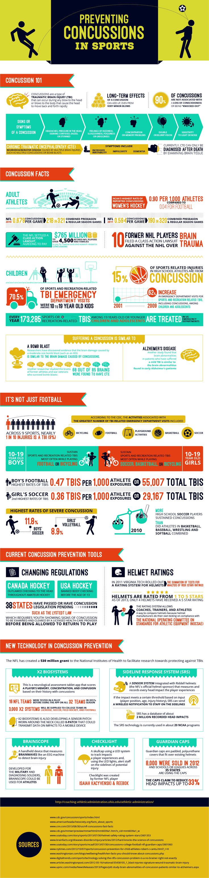In the field of athletics, a common dialogue of coaches, administrators, athletes, and the media surrounds player safety and concussions. Although the majority of concussions are not associated with a loss of consciousness, the long term affects of these sometimes minor traumatic brain injuries can be devastating. Concussions can occur in many sports, with the NCAA rating Women's Hockey as the collegiate sport with the highest rate of reported concussions.