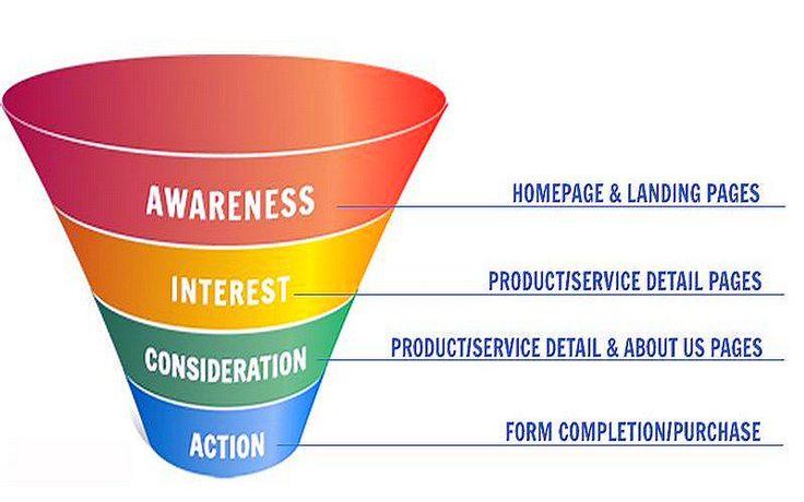 Hasil gambar untuk what is the sales funnel?