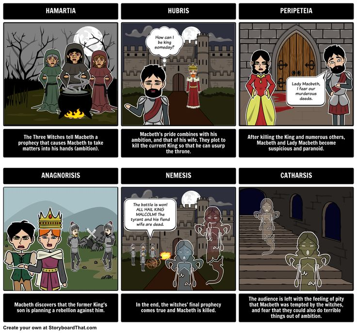 After students have finished reading the novel or play, reinforce this lesson by asking them to complete their own storyboard, showing each attribute using a scene and quote from the text. This lesson extension coupled with a slide show presentation will help students master the concept of tragic hero.