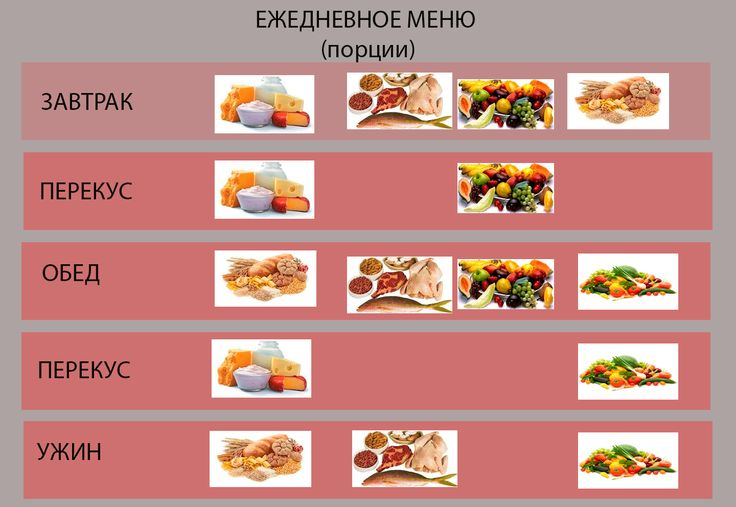 Соблюдайте размеры порций блюд и баланс пищевых групп в течение дня.