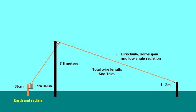 All Band Sloping Inverted L Antenna By La1ic Ham Radio