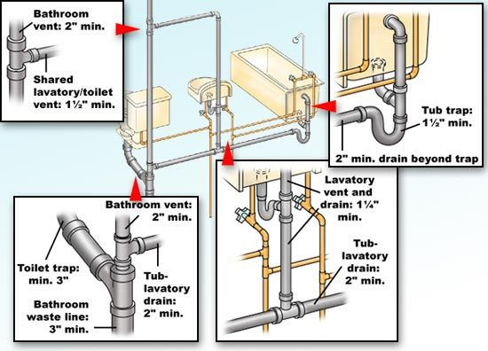 Plumbing code rules for trap sizes of bathroom fixtures. 46 best Plumbing images on Pinterest