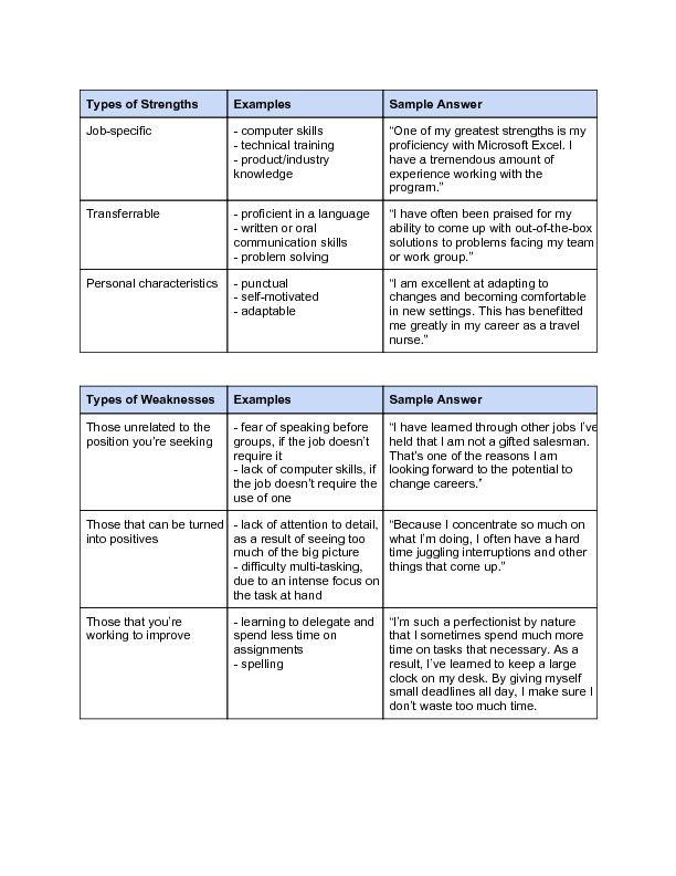 list of strengths and weaknesses in job interview question t