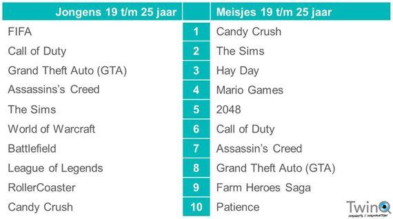 TwinQ-onderzoek (dec. 2014): top 10 games van kinderen en jongeren in 2014