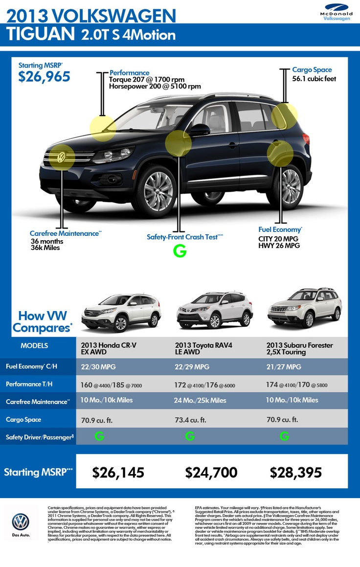 Compare the VW Tiguan to other Crossover SUVs | Colorado Volkswagen Dealer #vw