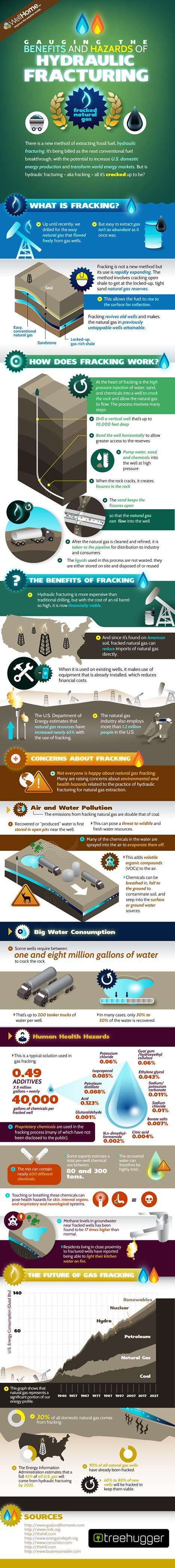 In case you're just getting up to speed on the loudly contentious debate about fracking then we've got an infographic for you.