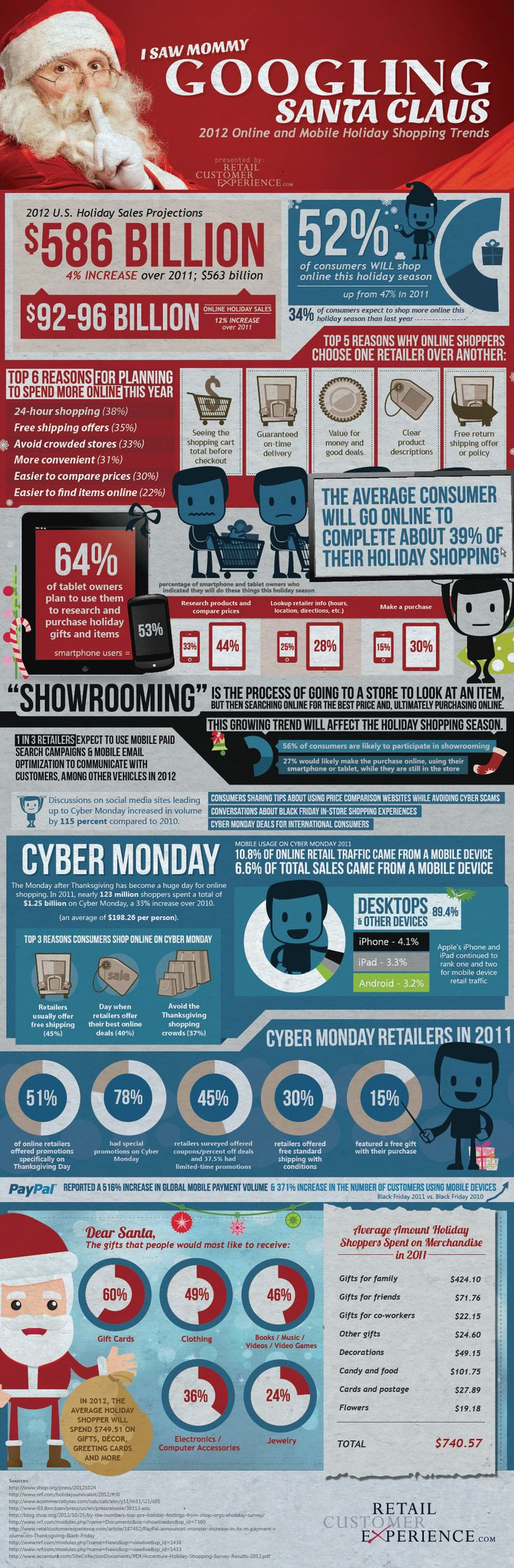 2012 Online & Mobile Holiday Shopping Trends