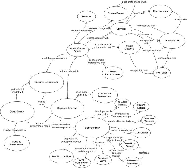 DDD Pattern Language Overview