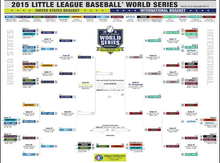 Little League World Series 2015: Bracket, schedule, teams and scores - SBNation.com