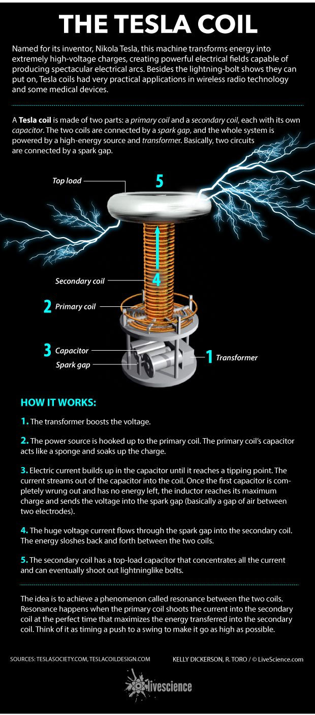 How Tesla coils generate high-voltage electrical fields. En Dynatec nos interesa todo lo relacionado con la #ingeniería. http://www.dynatec.es