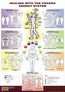 Healing with the Chakra Energy System balancedwomensblog.com