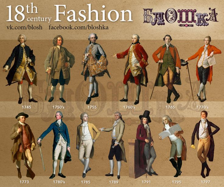 A Brief History of the XVIII century fashion, come join our Campaign, visit jacobitetours.co.uk