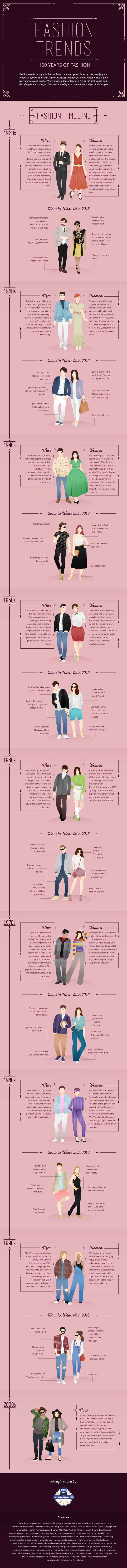 100 años moda adaptarla estilo moderno infografía #LolitaModa