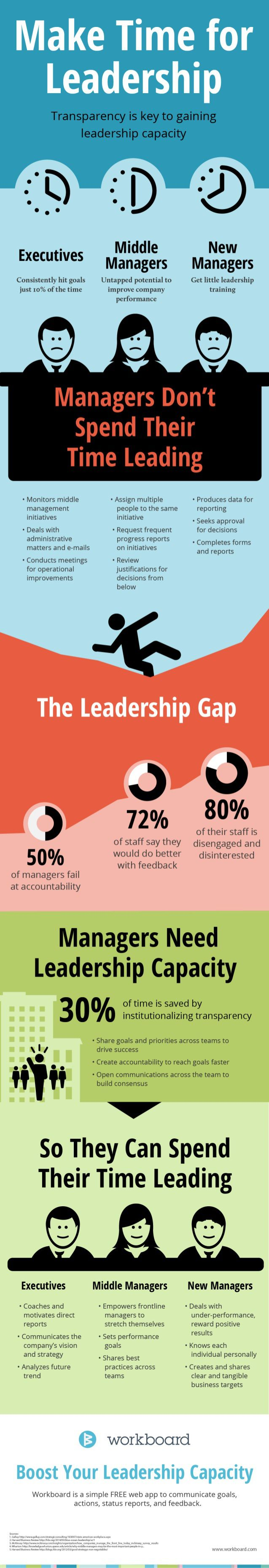 Make time for leadership #infographic