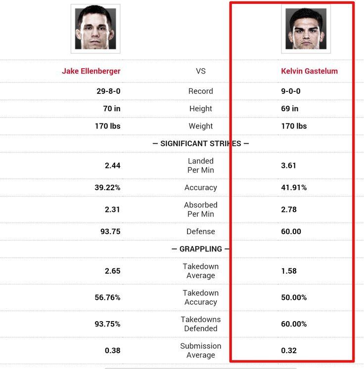 UFC 180 Jake Ellenberger vs Kelvin Gastelum Prediction