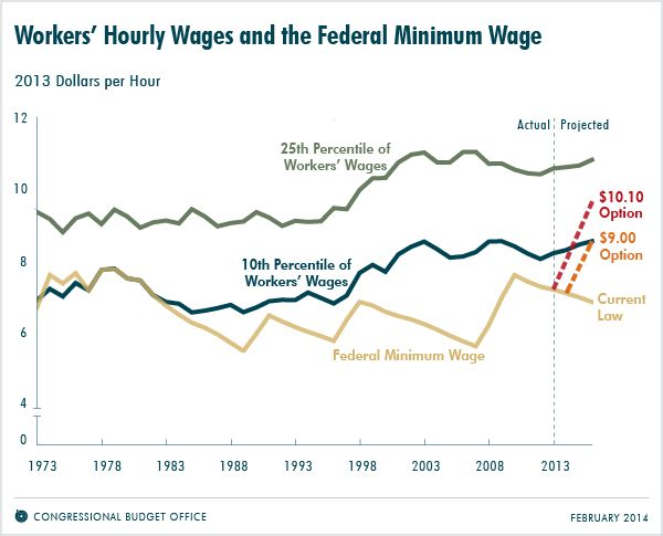 why is it important to raise the minimum wage The majority of the country would benefit from increasing minimum wage (and in reality, anyone not in the top two percent is crying out for a wage increase) but politics and false facts have blinded us from the truth.
