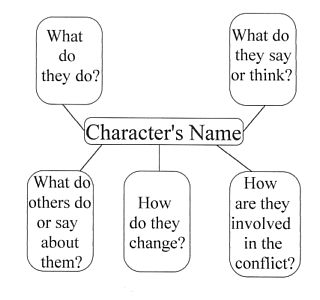 Best Character Analysis Images On   Reading School