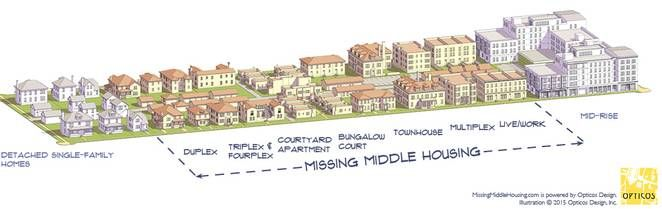 The Missing Middle is another model for providing dense family housing
